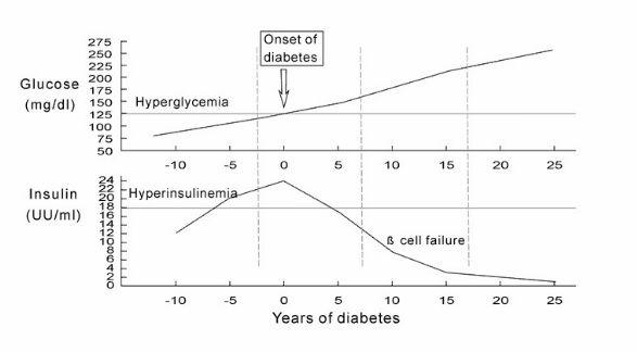 diabeteskurva