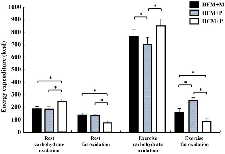 Kolhydrats- och fettoxidation under 240 minuters vila och 75 minuters träning.
